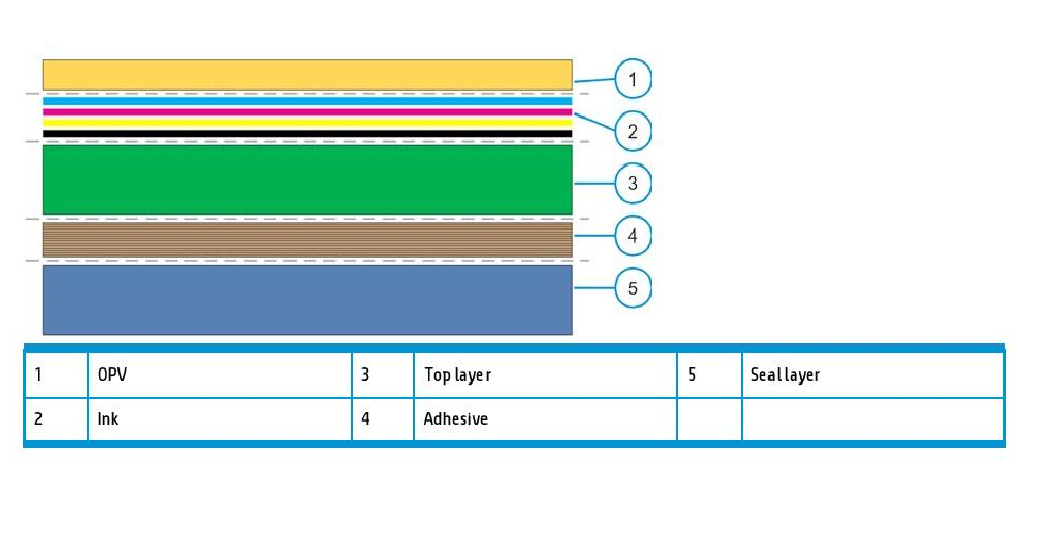 Composition of multi-layer material